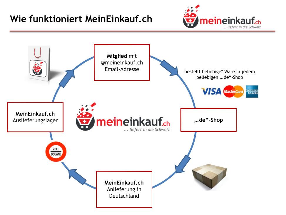 Lieferung in die Schweiz - Meineinkauf.ch